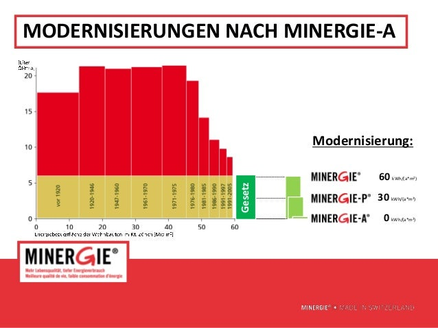 MODERNISIERUNGEN NACH MINERGIE-A                           Modernisierung:                                     60 kWh/(a*m...