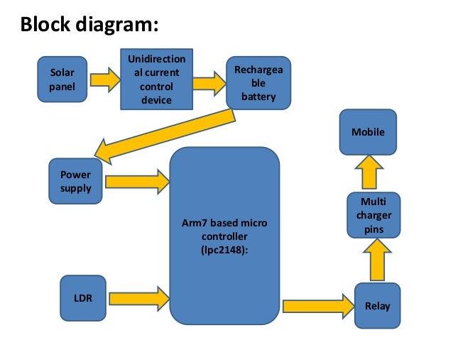 Arm7 Lpc2148 Block Diagram Lpc2148 Block Diagram