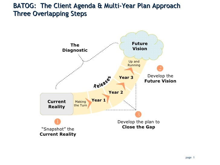 BATOG:  The Client Agenda & Multi-Year Plan Approach Three Overlapping Steps Future Vision Current Reality Year 1 Year 2 Y...