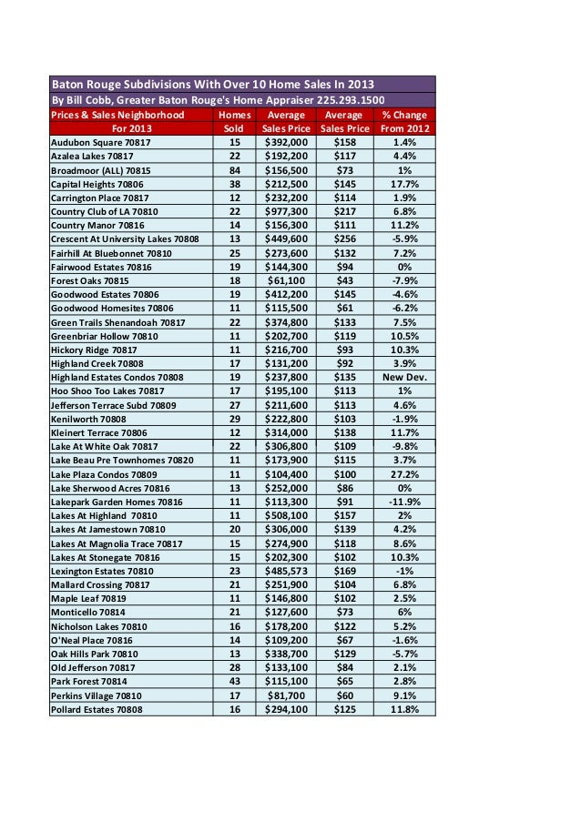 Baton Rouge Subdivisions With Over 10 Home Sales In 2013 By Bill Cobb, Greater Baton Rouge's Home Appraiser 225.293.1500 P...