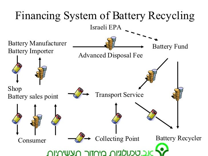 Battery Collection System