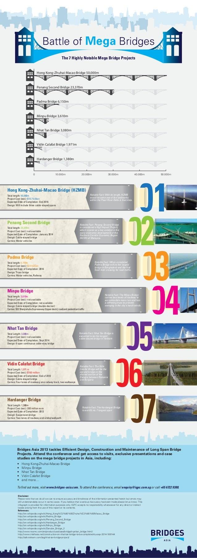 Battle of Mega Bridges - The 7 Highly Notable Mega Bridge Projects