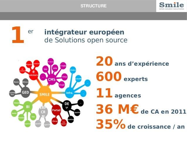 STRUCTURE  1  er  intégrateur européen  de Solutions open source 20 ans d'expérience  600 experts  11 agences  36 M€ de CA...