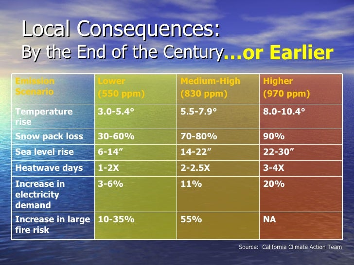 Local Consequences: By the End of the Century Source:  California Climate Action Team … or Earlier NA 55% 10-35% Increase ...