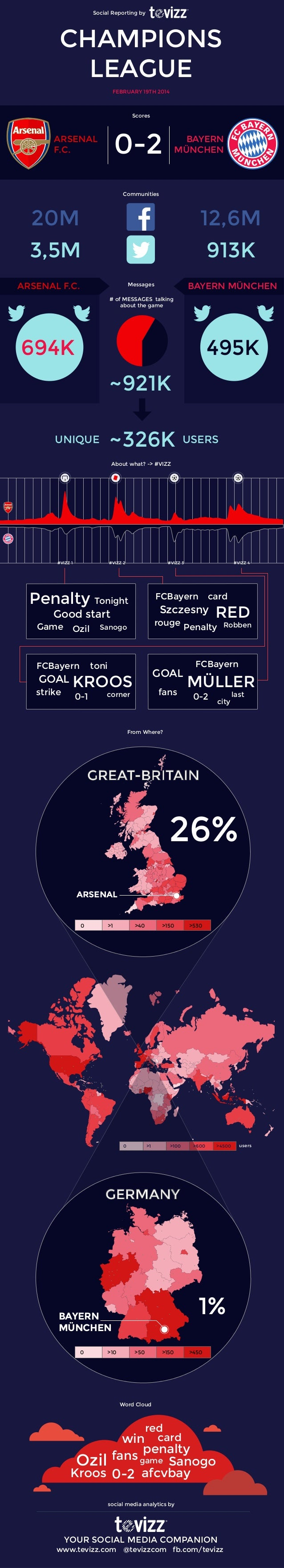 Social Reporting by  CHAMPIONS LEAGUE FEBRUARY 19TH 2014  Scores  0-2  ARSENAL F.C.  BAYERN MÜNCHEN  Communities  20M 3,5M...