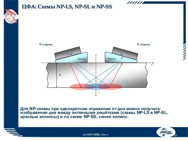 ЦФА: Схемы NP-LS,