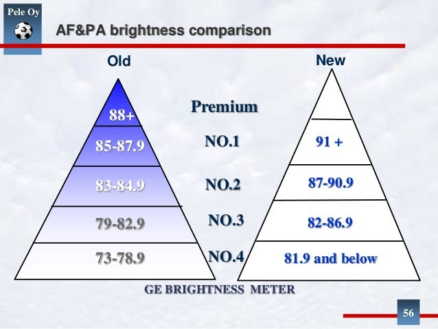 How is copy paper brightness measured?