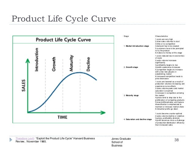 tiger beer product life cycle Stages of the product life cycle, including their impact on marketing mix decisions.