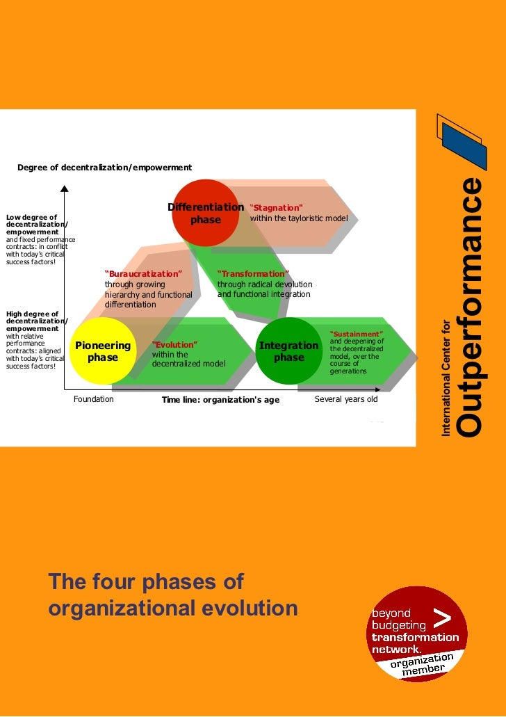 The four phases of organizational evolution