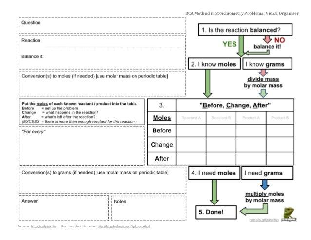 BCA Method for Stoichiometry: Visual Organiser