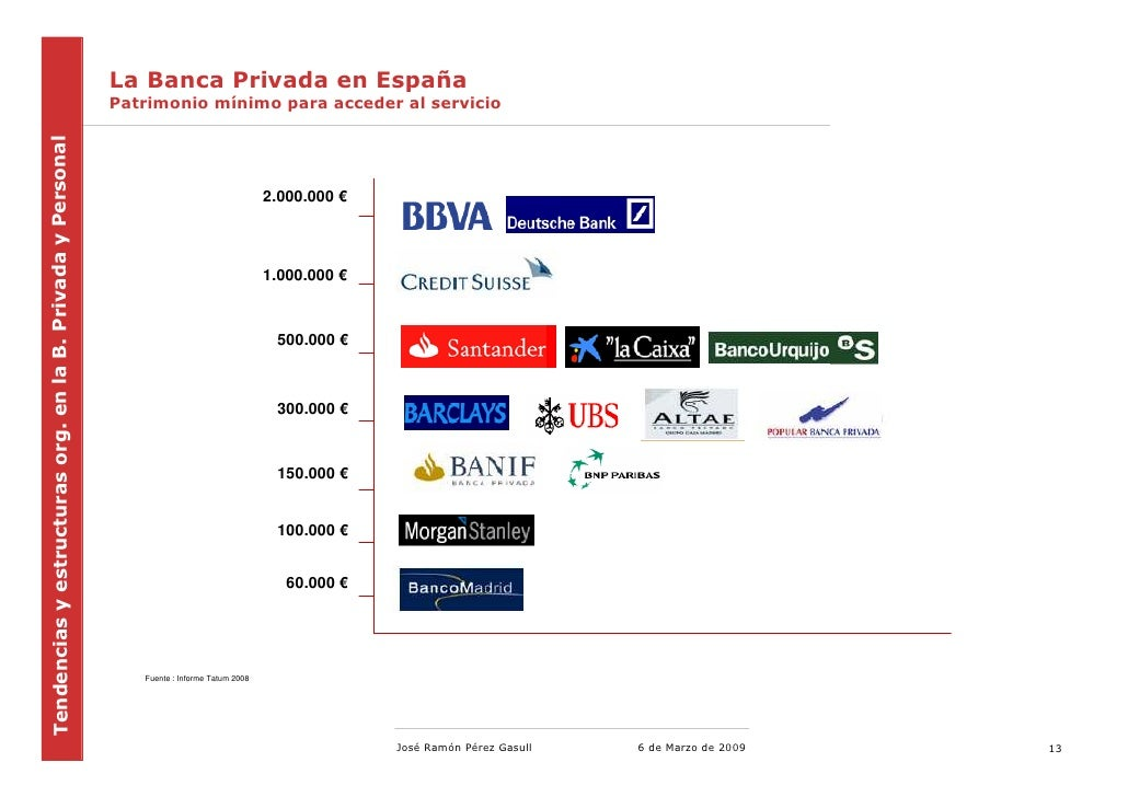 Tendencias En Banca Privada 2009