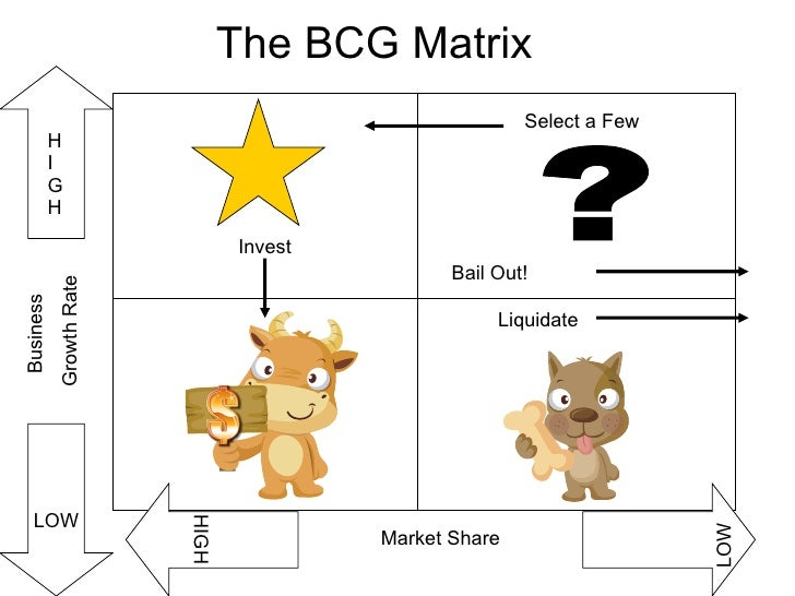 The BCG Matrix ? Business  Growth Rate HIGH LOW HIGH LOW Market Share Liquidate Select a Few Bail Out! Invest
