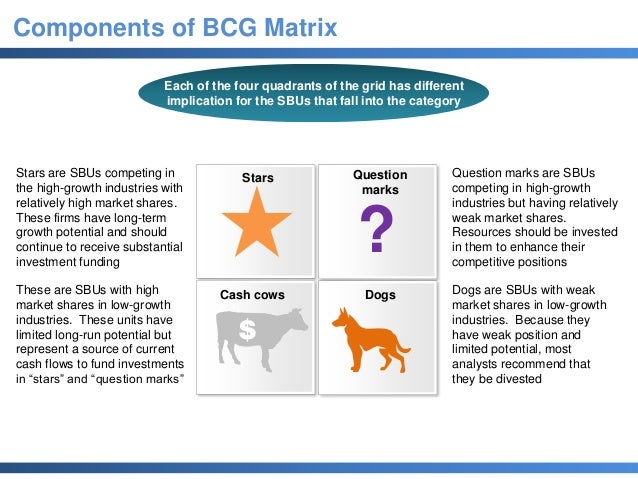 advantages of bcg growth share matrix Articles and blogs (bcg) conceptualized the bcg growth-share matrix to evaluate various business units of a company on the basis of their relative performance in a particular target market in case there are no such benefits involved.