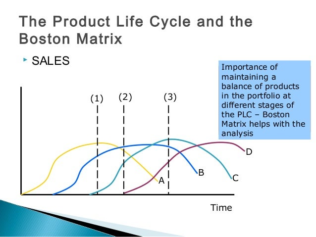 next plc and product life cycle End-of-life cycle product management by or try to come up with a probability distribution function for the next forecast an product life cycle (plc.