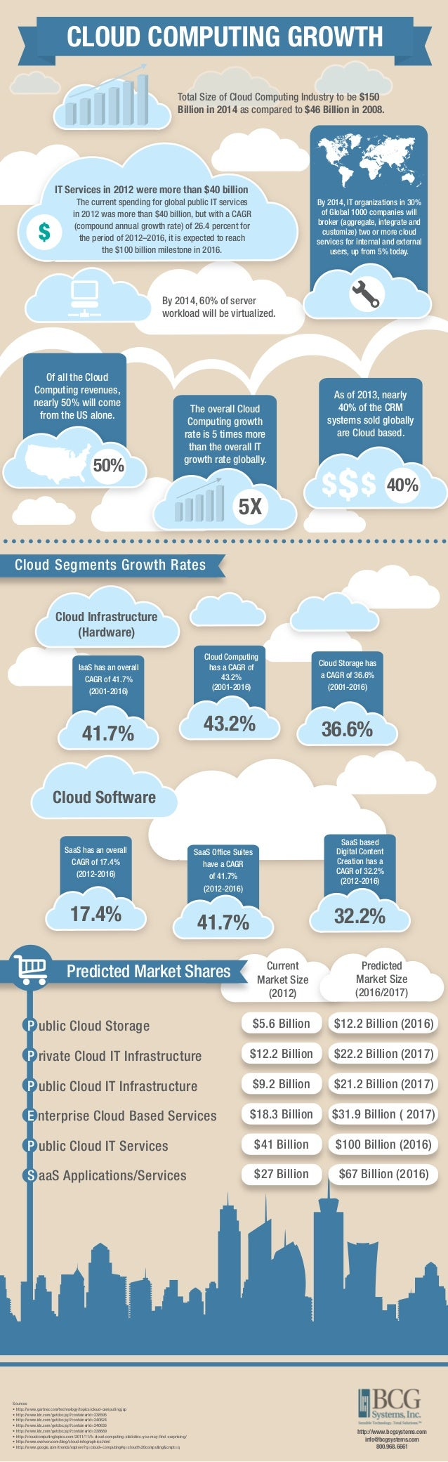 CLOUD COMPUTING GROWTH Total Size of Cloud Computing Industry to be $150 Billion in 2014 as compared to $46 Billion in 200...