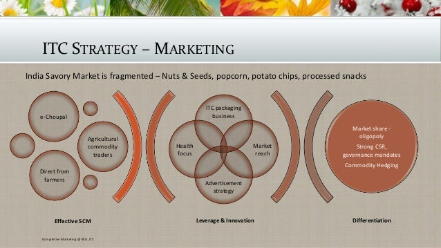 SWOT analysis to help with Branding and Marketing