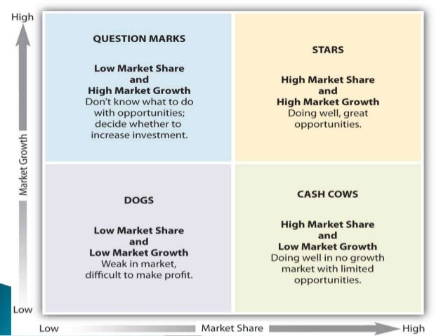 swot and bcg matrix disney The bcg matrix analysis helps the company in seeing the best areas for making choices related to its future associates and resources (disney, 2018) the matrix clearly refers towards two basic terms market growth and market share.