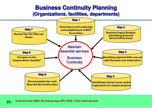 information technology ñ business continuity planning essay So executives with business continuity and it responsibilities will need to have a  much higher perception on vulnerability and plan activities.