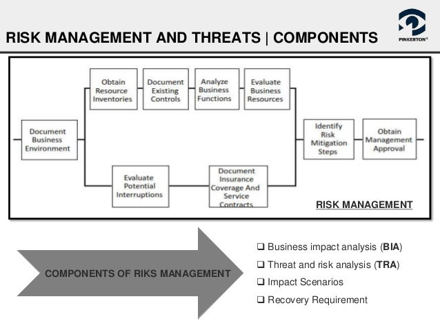 p4 plan a risk assessment (pg 74, slide 4-8) standard setters developed the audit risk model as a planning tool, but it has some limitations that must be considered when the model is used to revise an audit plan or to evaluate audit results: • the auditor may assess the risk of material misstatement (rmm together or inherent risk and control risk separately), and such an.