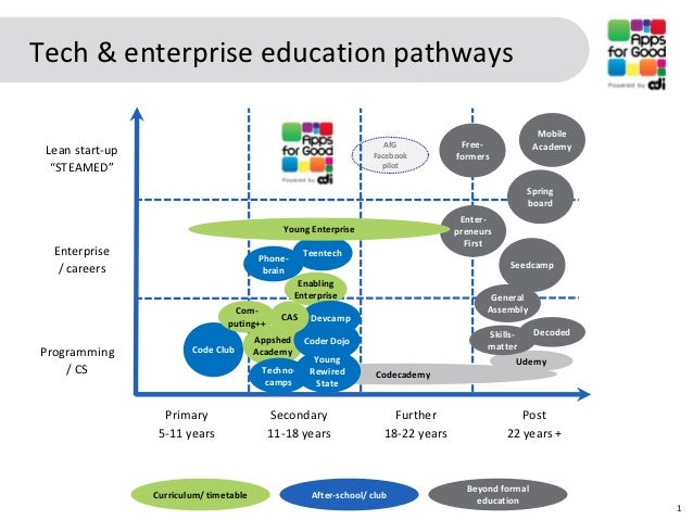 Tech & enterprise education pathways                                                                                      ...