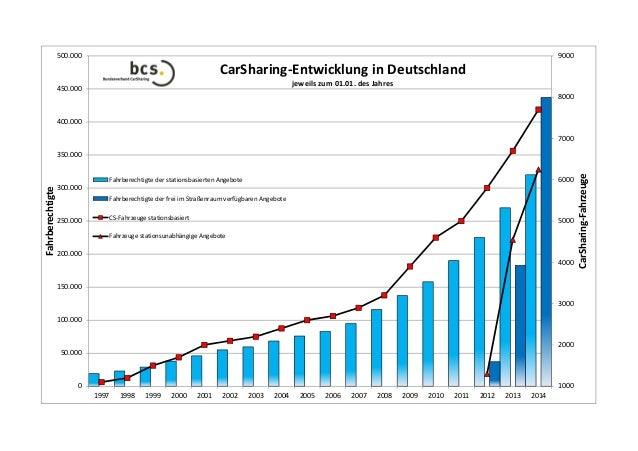 9000  500.000  CarSharing‐EntwicklunginDeutschland jeweilszum01.01.desJahres  450.000  8000 400.000 7000  6000  Fahr...