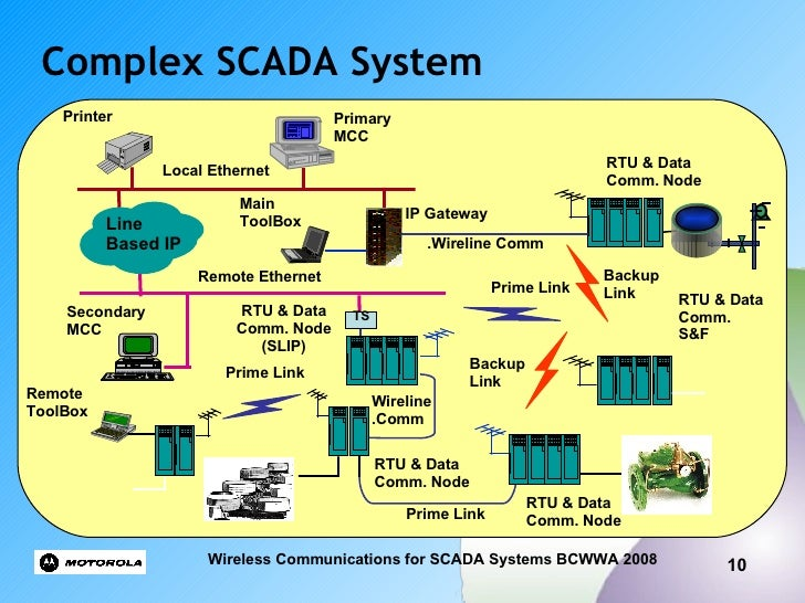 wireless scada data communications