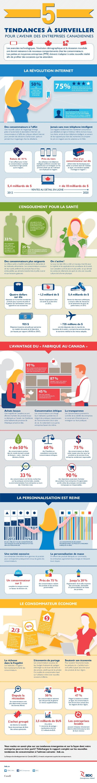 XS  tendances à surveiller pour l'avenir des entreprises canadiennes Les avancées technologiques, l'évolution démographiqu...