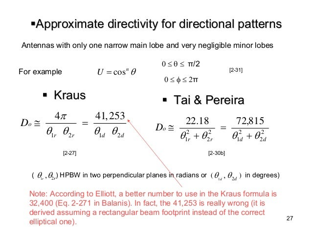 directivity and beamwidth relationship