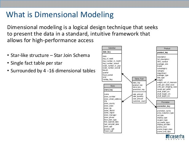 Dimensional modeling standards