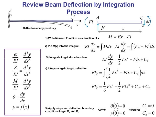 cantilever deflection review Shear deflection of wide flange steel beams in the plastic range by approved by n m newmark technical report to wright air development center.