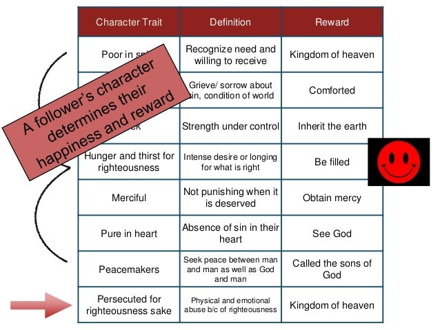 Spiritual Character Traits Character Trait Definition