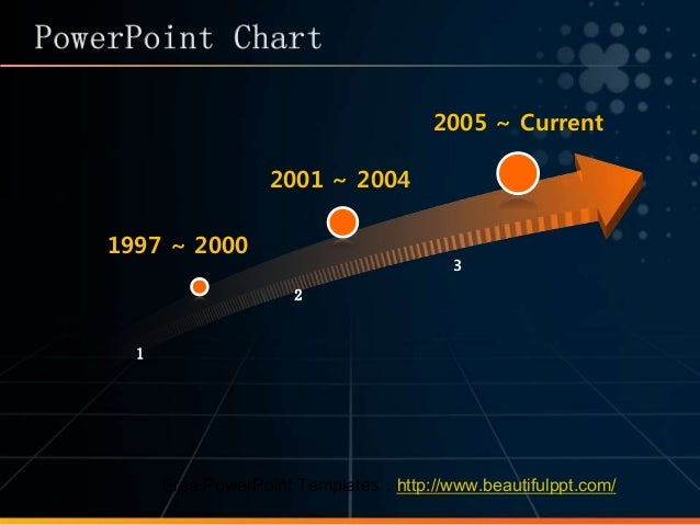 1 2 3 1997 ~ 2000 2001 ~ 2004 2005 ~ Current Free PowerPoint Templates:http://www.beautifulppt.com/