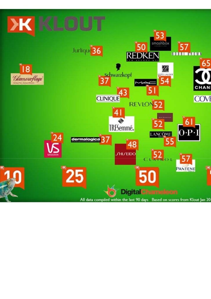 Beauty Brands Klout Report 2012
