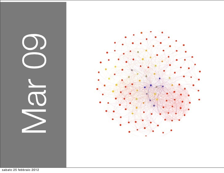Kublai community graph 2009