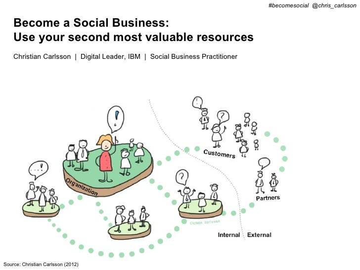 #becomesocial @chris_carlsson    Become a Social Business:    Use your second most valuable resources    Christian Carlsso...