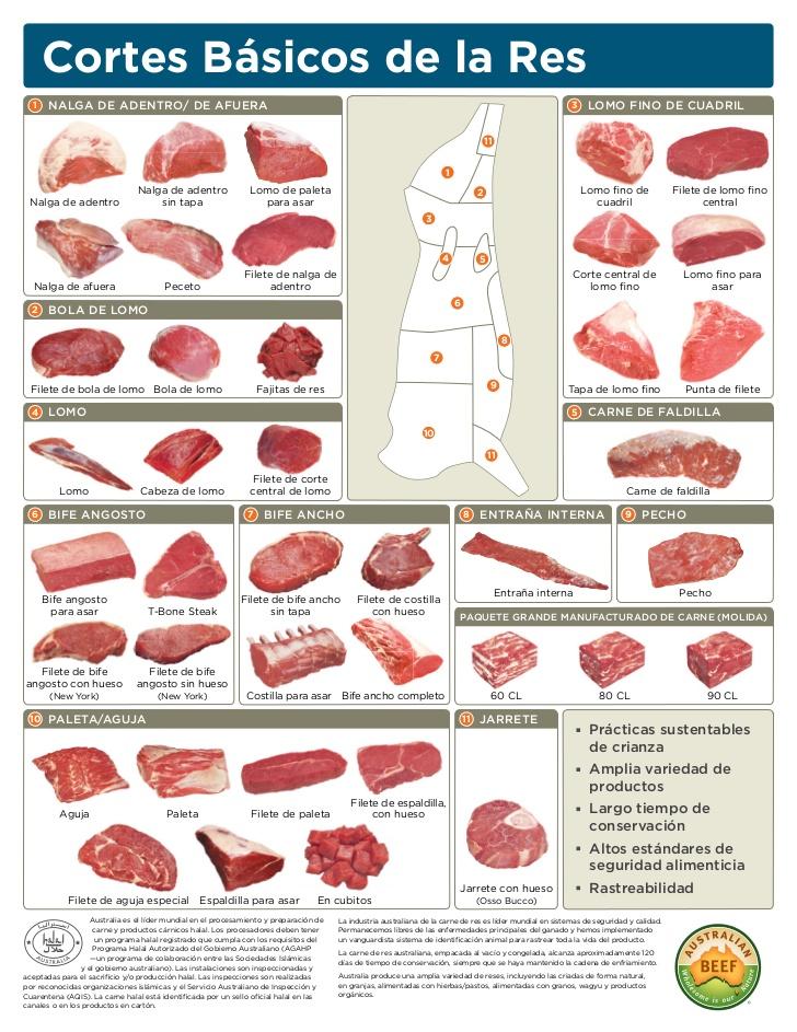 Beef Cut Chart Spanish En