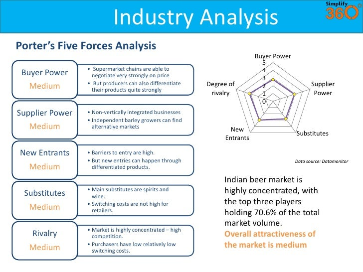 paper industry 5 forces analysis The sic code i use to discuss in the assignment is 2621 paper mill as we  learned in module 3, there is a five forces analysis today, we are going to use.