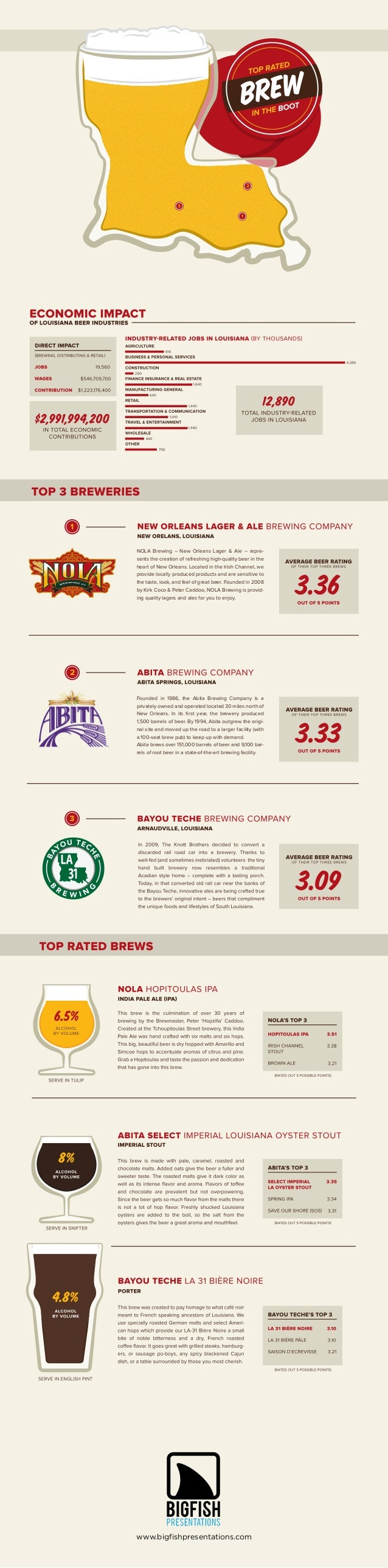 Top Rated Brews in the Boot - Beerfographic