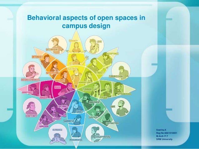 Behavioral aspects of open spaces in campus design Swetha.K Reg No:6661010001 M.Arch P.T SRM University
