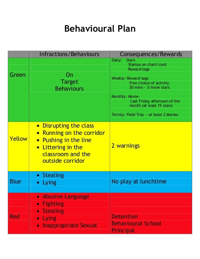Behavioural plan