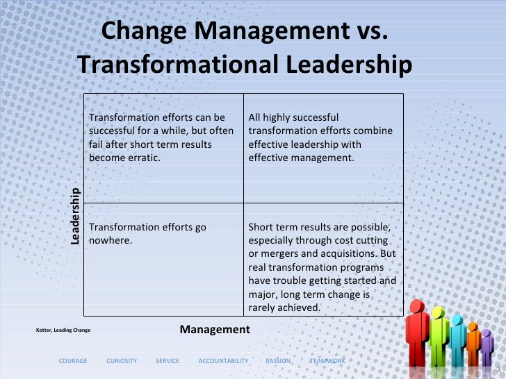 change management and change leadership in Change management is in full-force across all industries, yet many leaders are unprepared to act upon and operationalize the requirements for change to.