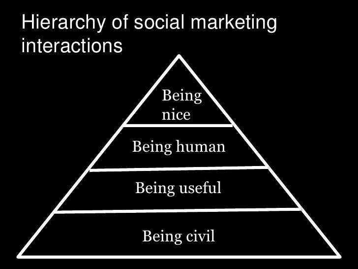 Hierarchy of social marketinginteractions               Being               nice            Being human            Being u...