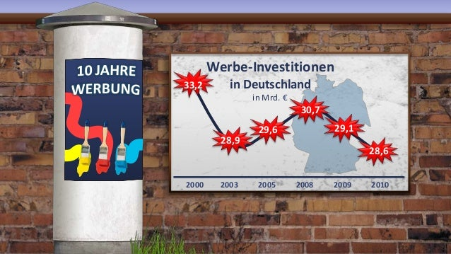 2000 2003 2005 2008 2009 2010 33,2 28,9 29,6 30,7 29,1 28,6 Werbe-Investitionen in Deutschland in Mrd. €