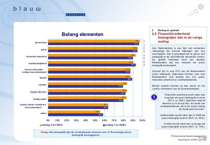 Aan Nederlanders is een lijst met elementen voorgelegd die kunnen bijdragen aan hun levensgeluk. Hen is gevraagd aan te ge...