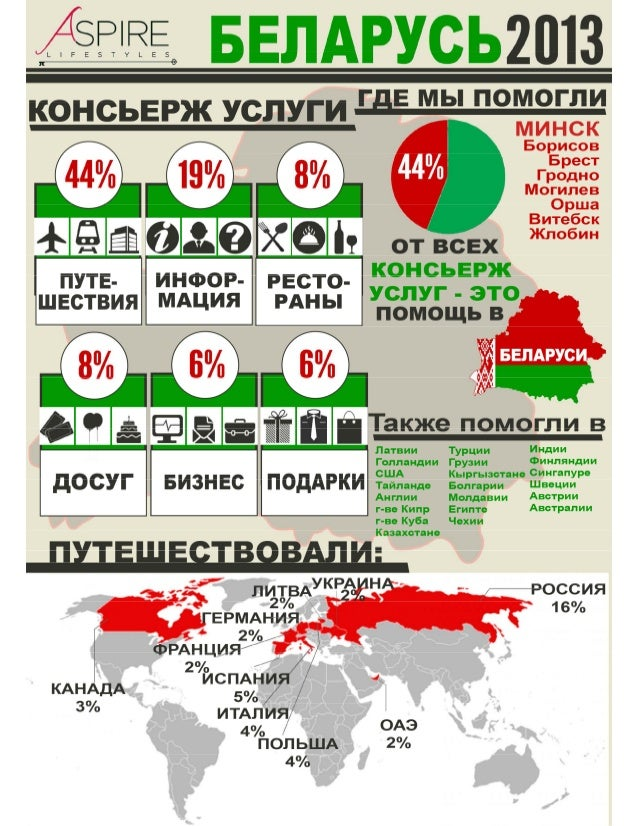 Инфографика: Консьерж сервис в Беларуси в 2013 году