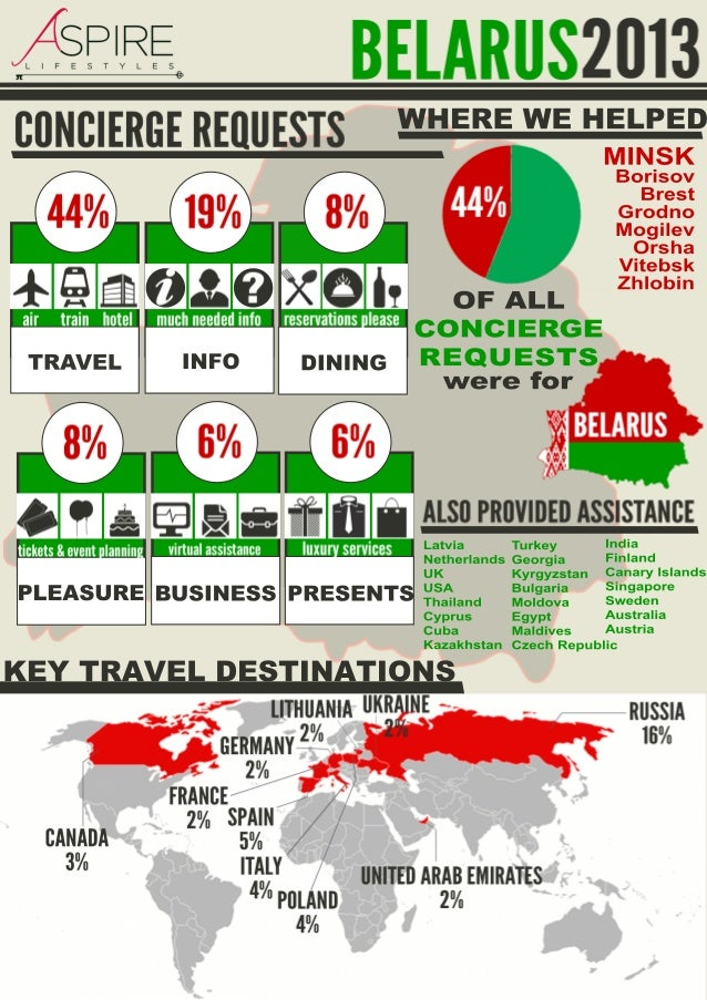 Infographic: Concierge requests in Belarus in 2013