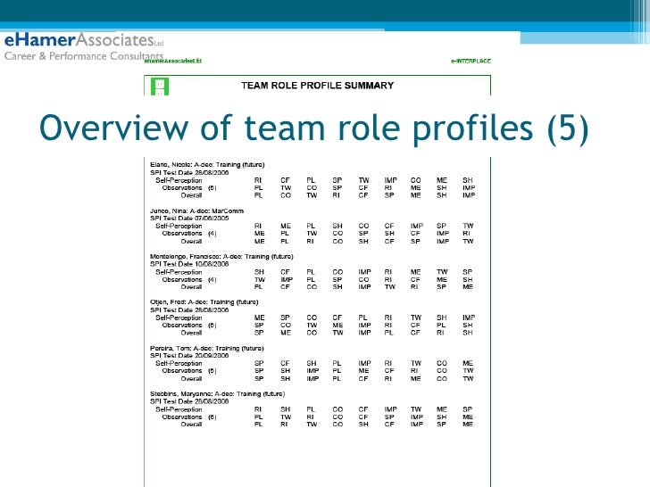 preferred team roles The top 5 ways belbin will help your team exceed expectations and know when to step into their other preferred roles this is crucial to maximizing team.