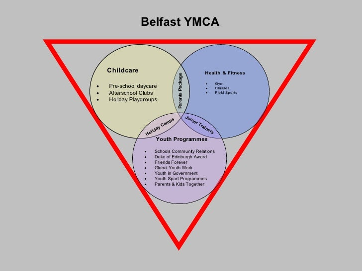 Belfast YMCA update July 2008