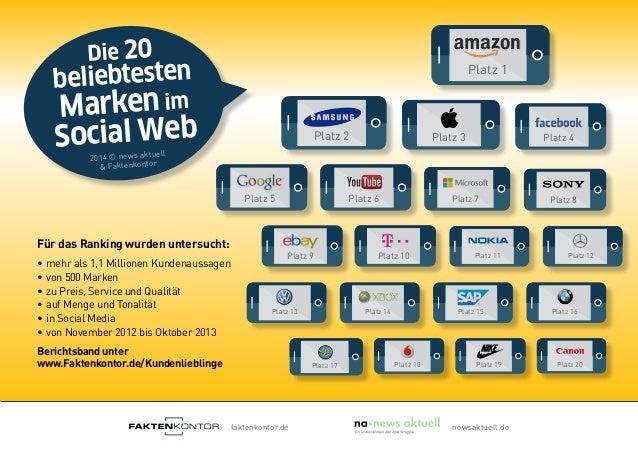 Die 20 beliebtesten Markenim Social Web 2014 © news aktuell & Faktenkontor Für das Ranking wurden untersucht: ∙mehr als 1...