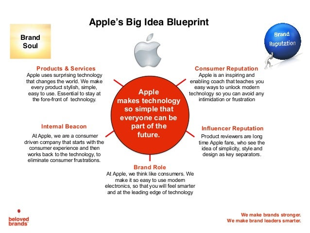 case how apple's corporate strategy drives Strategic plan of apple in recent years a large part of apple's strategy focused on the corporate case study: apple inc-- strategic leadership and.